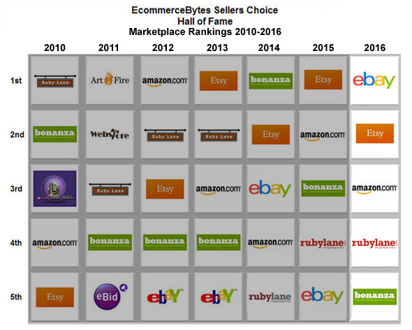 This Year's Sellers Choice Rewards Sites with Traffic