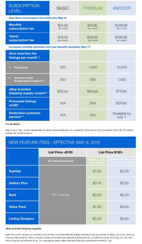 Ebay Announces Major Changes In Spring Seller Update 2016