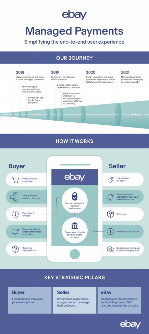 eBay to Institute New Managed Payment Fee on October 1