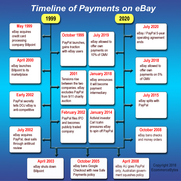 eBay Goes Back to Square One with Payments