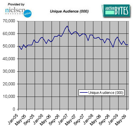 Unique Audience - Nielsen / Auction Bytes