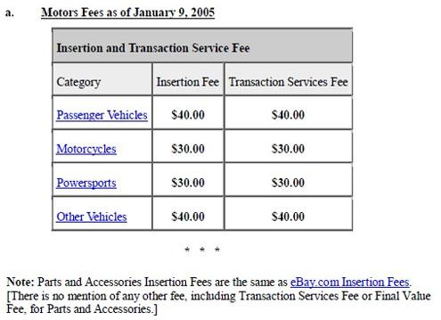 Ebay Motors Fees >> Ebay Settles Class Action Lawsuit For 30 Million