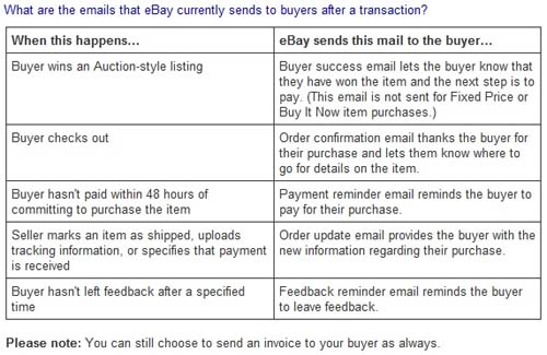 Reminder: eBay Discontinuing Some Seller-Customizable Emails