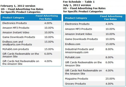 amazon associates commission rates