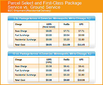 USPS Price and Service Changes Impact eBay Sellers