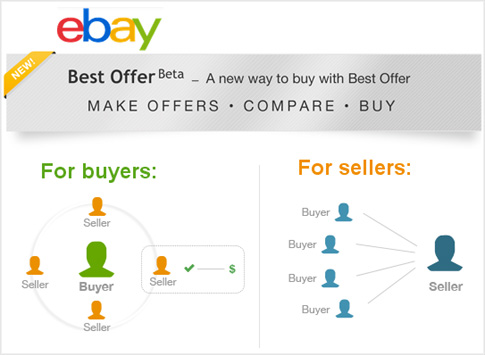03d50c05838f11 eBay has launched a new program called Best Offer Beta, available in  certain categories. eBay's current Best Offer program allows shoppers to  make an offer ...