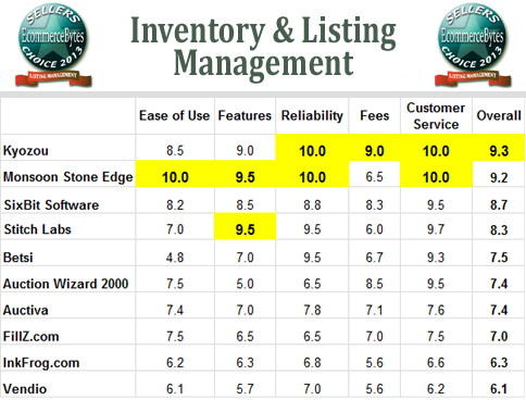 Sellers Choice Awards 2013 Inventory Management Tools. St Louis Traffic Ticket Lawyer. Staten Island Tree Removal Talk To A Psychic. Inexpensive Marketing Ideas For Small Business. National Cyber Security Month. Brokerage Account Application. 3501 Johnson Street Hollywood Fl. Mobile Apps Statistics Am I Losing My Hearing. File Transfer Websites How Much Is Uk Pension