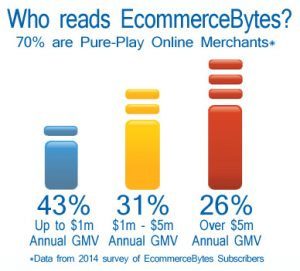 EcommerceBytes Traffic Demographics