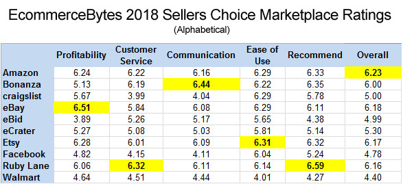 EcommerceBytes 2018 Sellers Choice Marketplace Alphabetical Chart