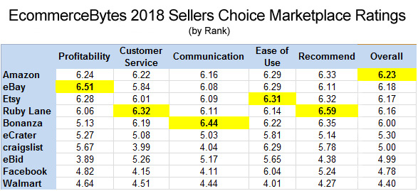EcommerceBytes 2018 Sellers Choice Marketplace Ratings