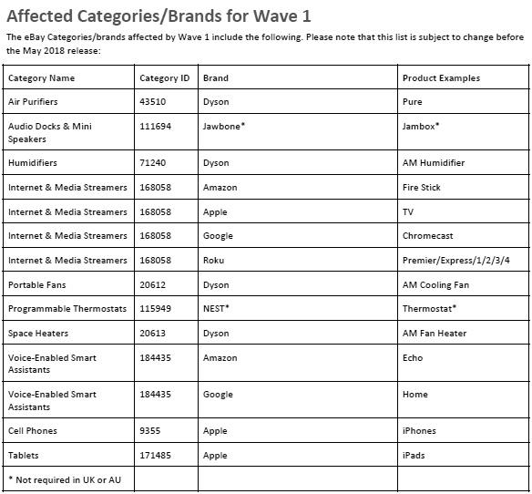 eBay Product Based mandate