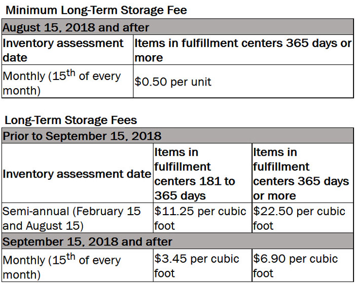 fba amazon fees