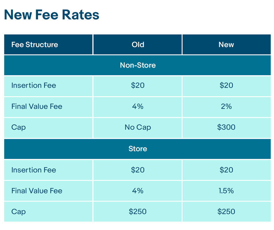 Prism lowers fees before