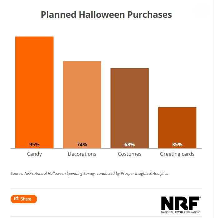 Halloween sales NRF 2018