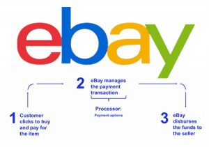 How to Tell If Your Listings Offer eBay Managed Payments