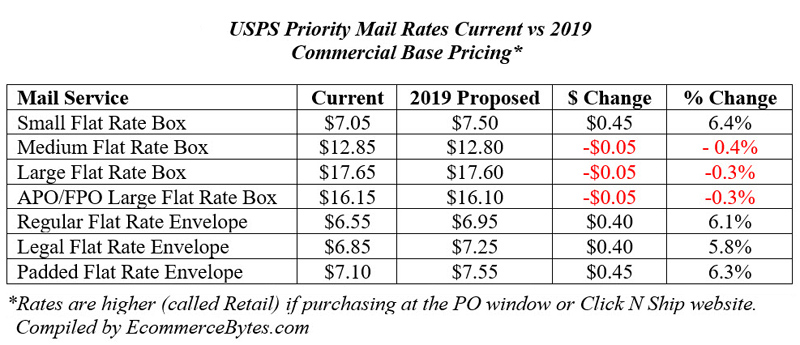 USPS Priority Mail Rates Current vs 2019
