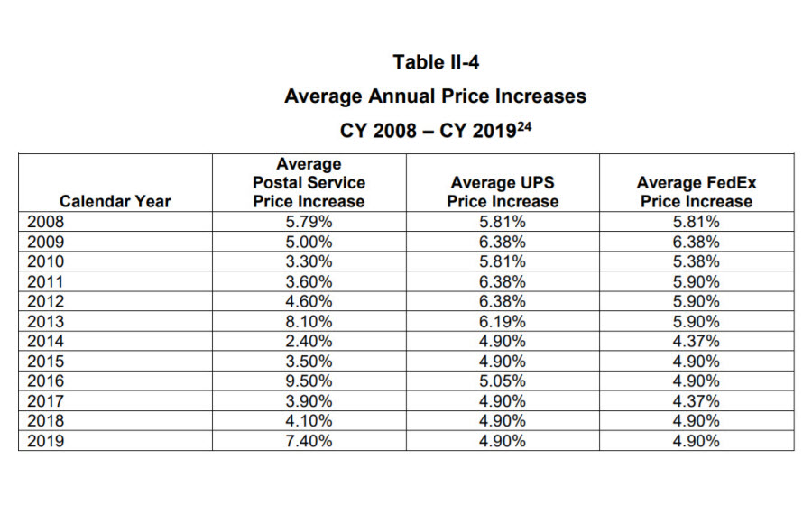 USPS Annual Price Increases