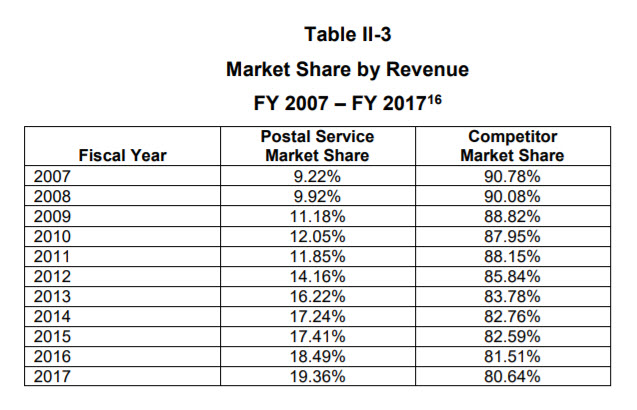 USPS Market Share by Revenue