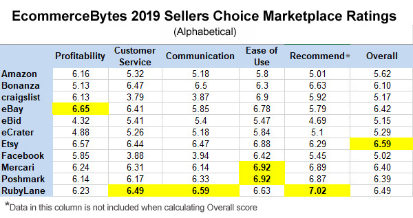 Sellers Choice Awards 2019: Merchants Rate Top Online
