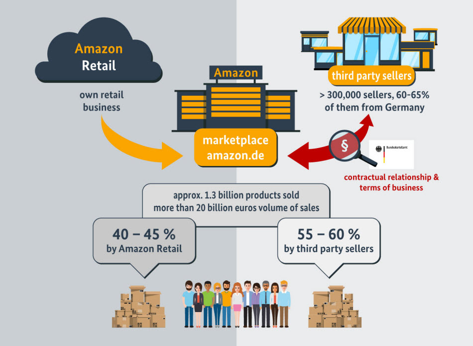 Amazon Germany Bundeskartellamt infographic