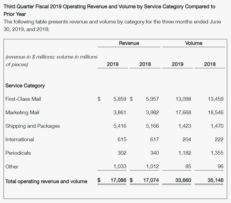 USPS Fiscal Q3 2019 results