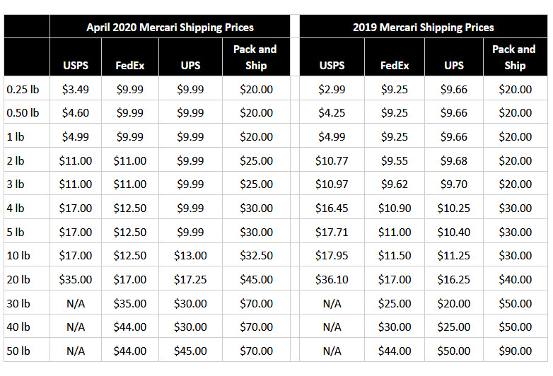 Mercari Shipping Prices April 2020