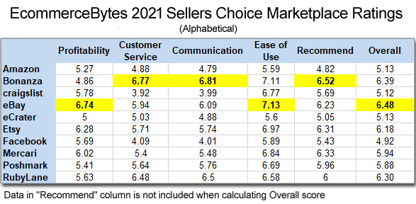 2021_sellers_choice_alphabetical