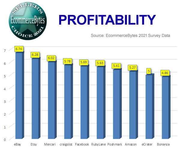 2021_sellers_choice_profitability