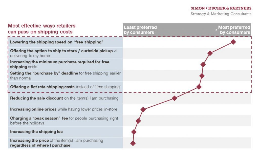 Simon-Kucher Most effective ways retailers can pass on shipping costs